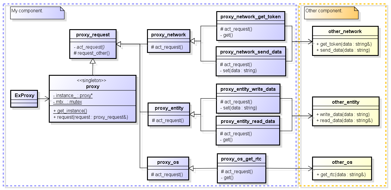 Proxy プロキシ デザインパターン