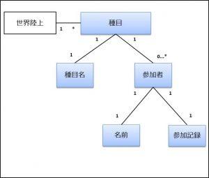 データ構造