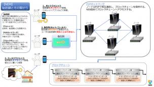 秘密鍵とウォレットとP2Pネットワークからブロックチェーンまでの繋がり