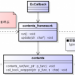 C言語プログラミング・Callback(コールバック)関数の実装